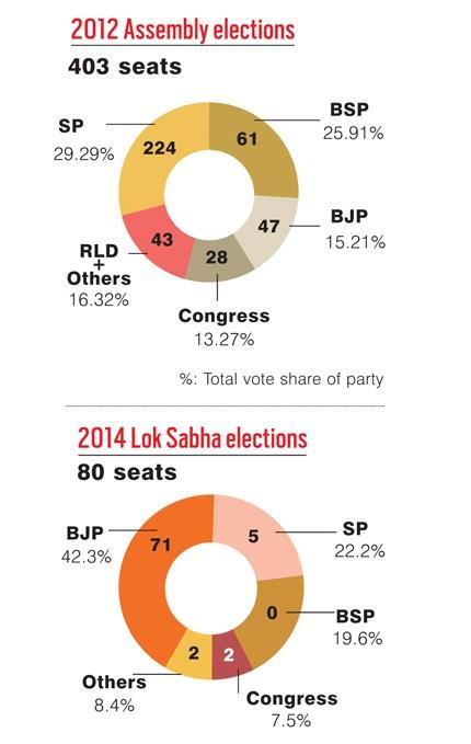 up-final-chart-kalyani