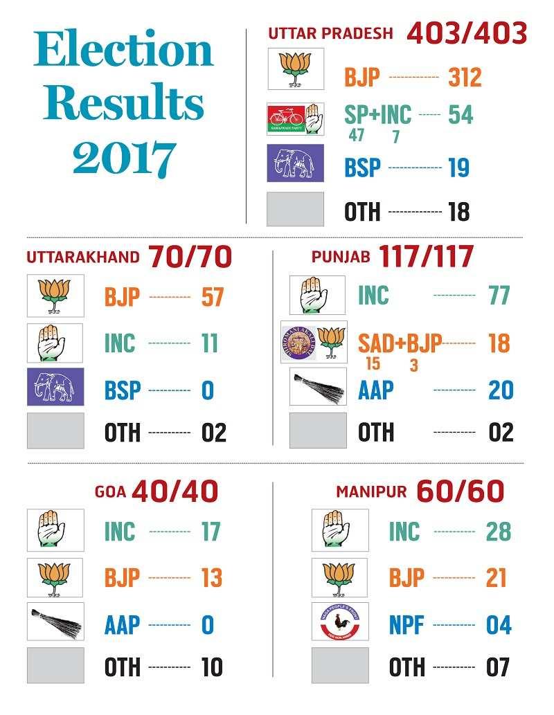 FINAL Election Result 2017
