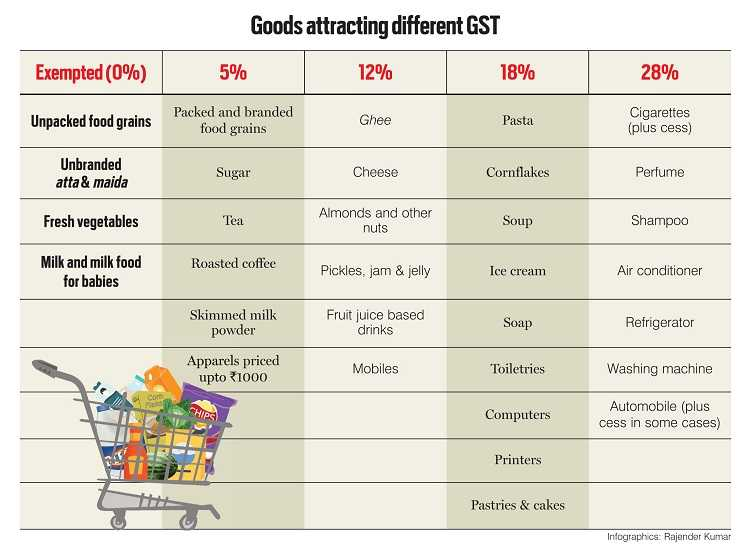 Goods attracting different GST