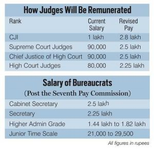 How Judges will be Remunerated