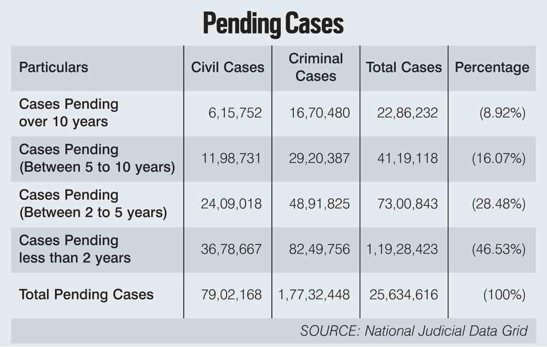 Case Pendency: Operation Downsize