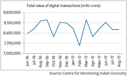 Total value of digital transactions