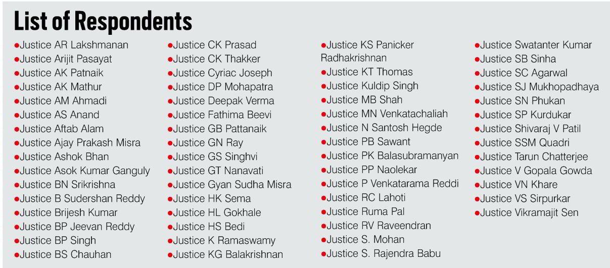 List of Respondents