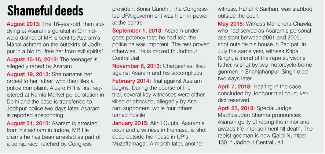Asaram Bapu's Sentence Godless Godman