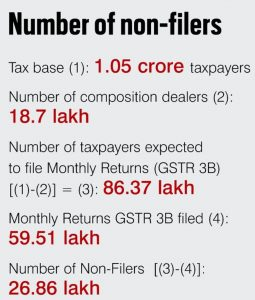 GST So Far: Has It Worked?