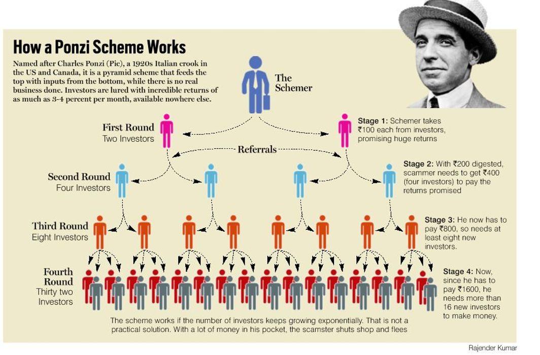 Forex trading ponzi scheme