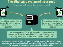 WhatsApp: Big Brother Syndrome
