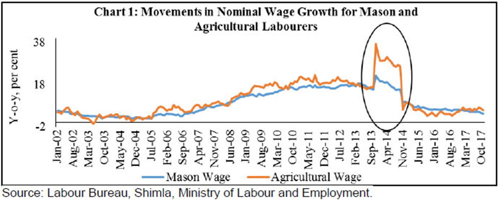 Employment situation grim, says CMIE; Rural wages drop, says RBI report