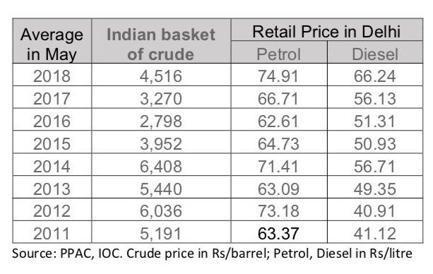 1 Paisa cut in petrol, diesel prices after daily hikes for 16 days