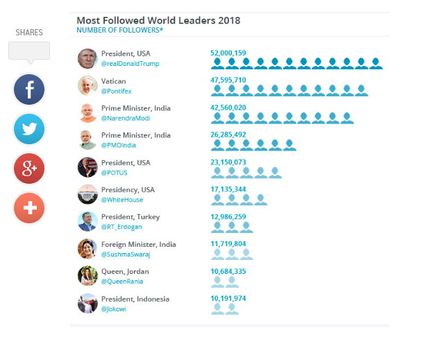 PM Modi is 3rd most followed world leader on Twitter