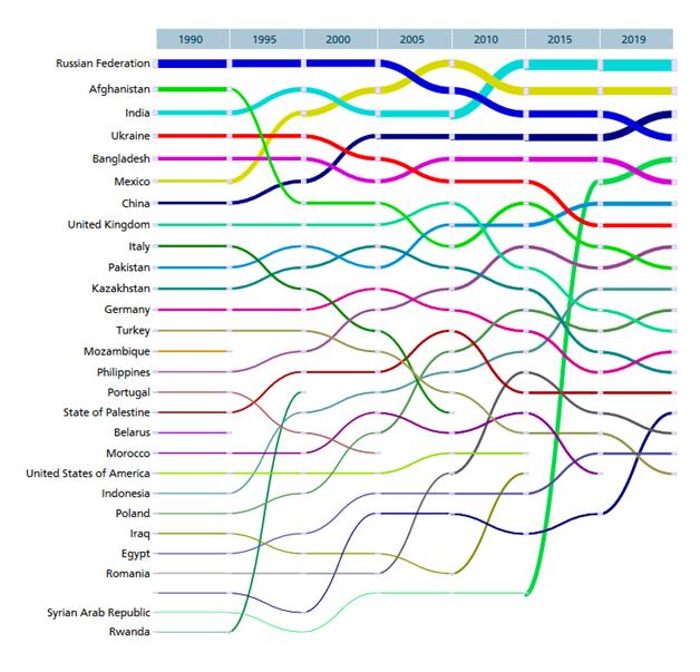 Top 20 countries of origin of international migrants