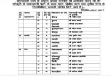SP released the first list, including the names of Shivpal and Azam