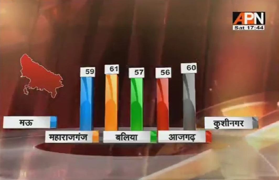 Bumber voting in Up and Manipur