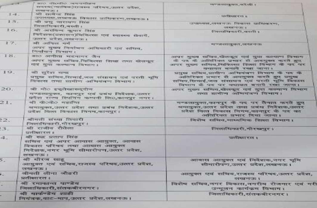 List Of Bureaucrats