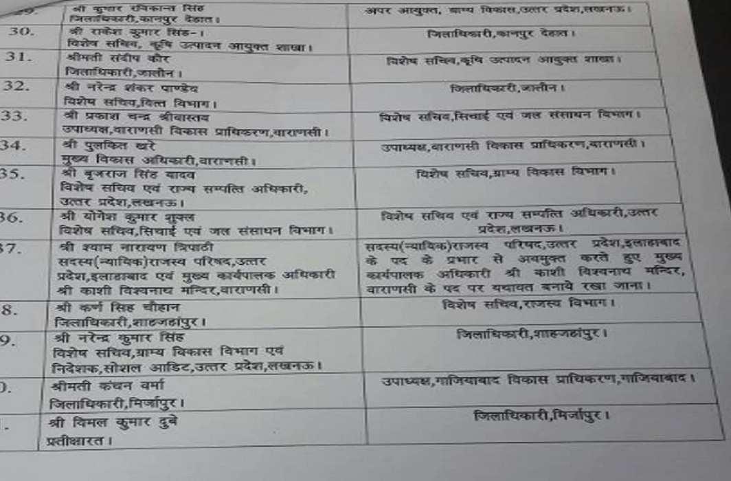 List Of Bureaucrats - 1