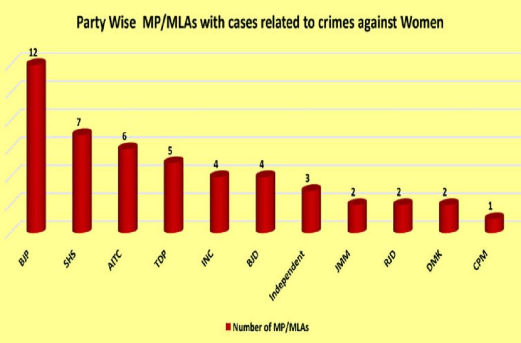 Most-criminal-cases-registered-on-BJP-legislators-and-MPs-report1