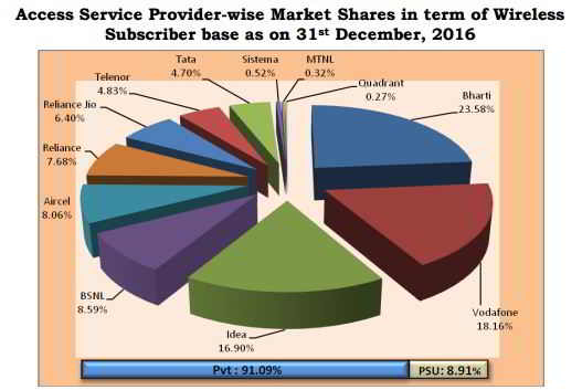 Pie chart on market share