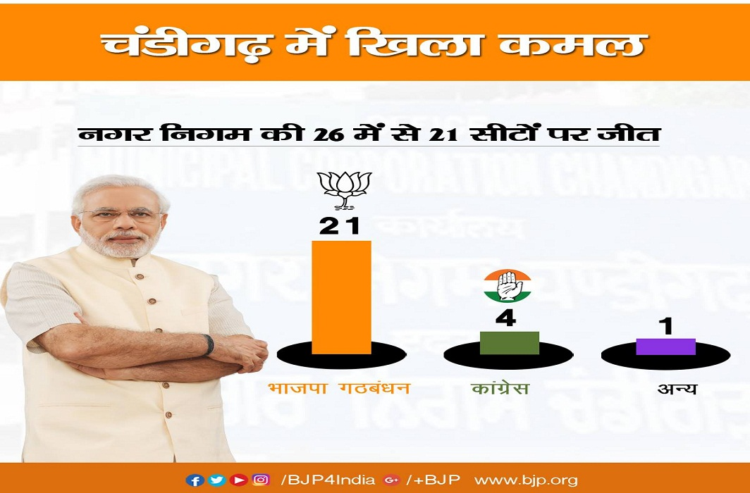 A facebook post by BJP publicising the party's victory in recent Chandigarh municipal polls. Photo: Facebook