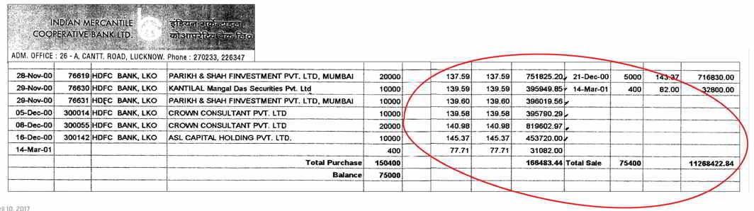 Some figures of the transactions of Das Gupta are available with India Legal