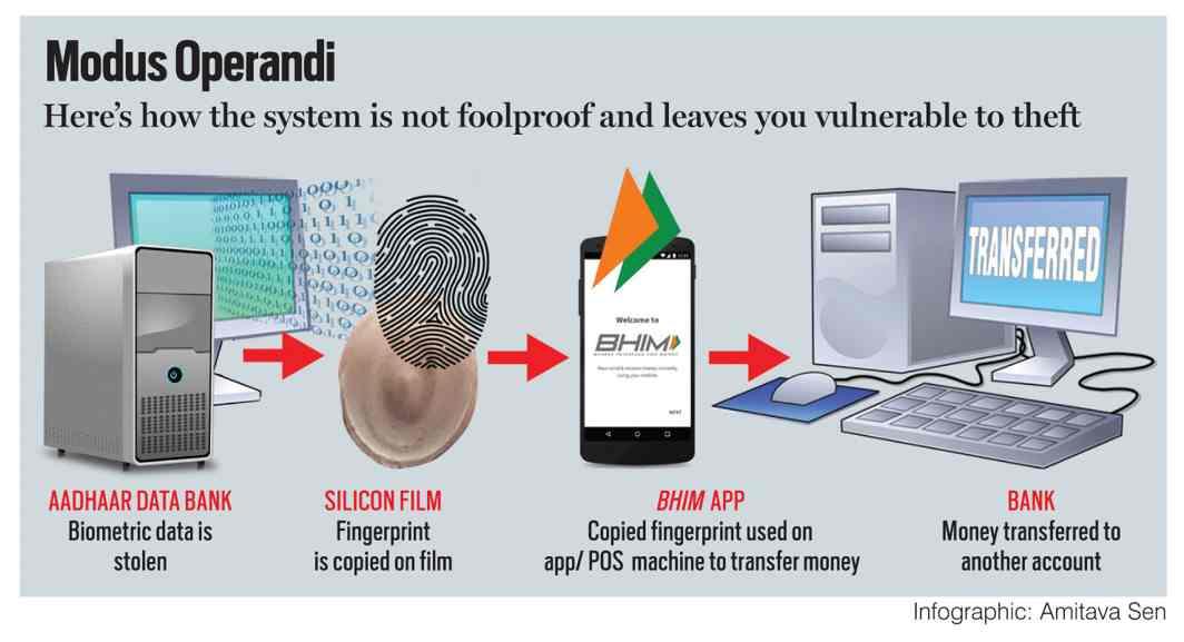 Inforgraphic: Amitava Sen