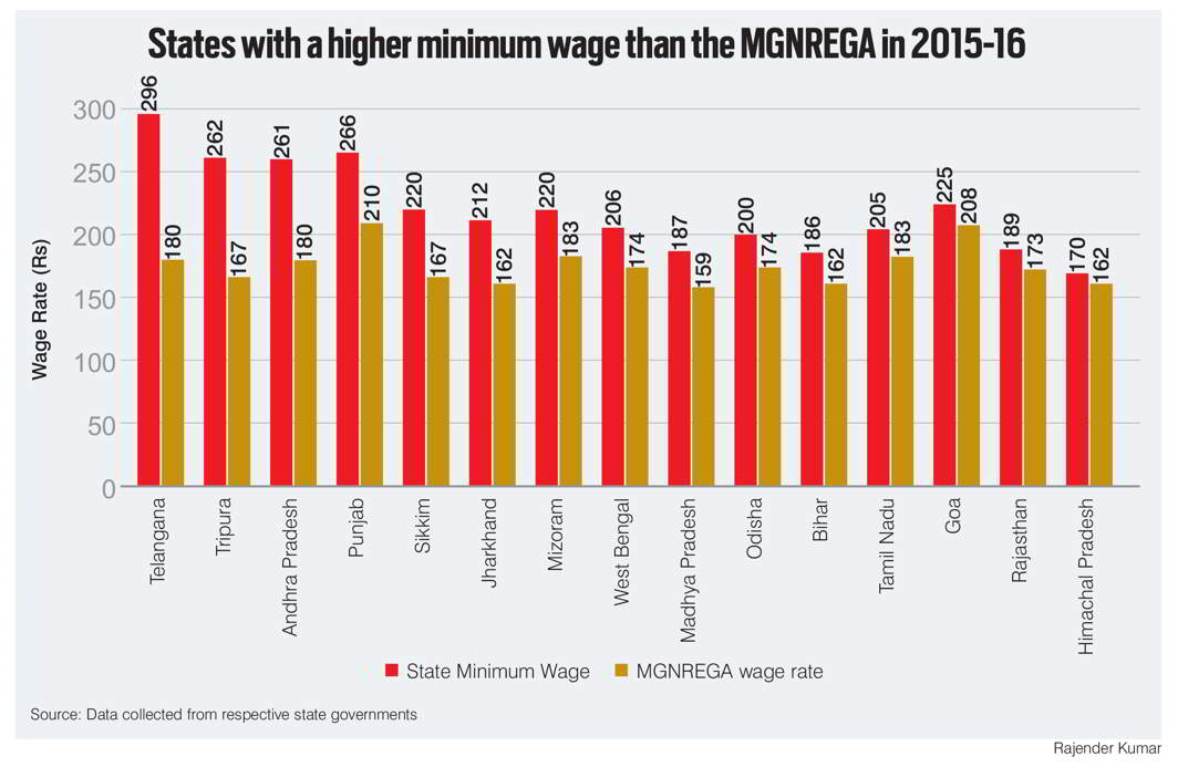 MGNREGA: The War of Wages