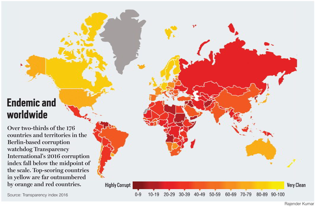Corruption: The Cancer of Society