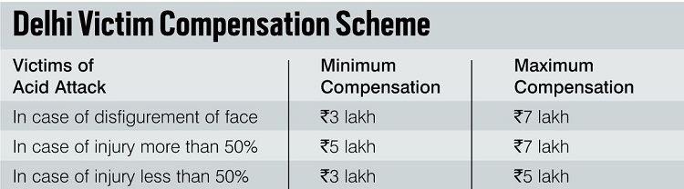 Delhi Victim Compensation Scheme