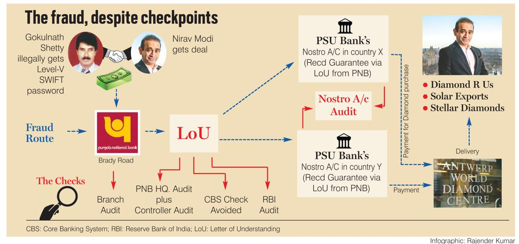 India's Banking System: The Anatomy of a Bank Scam