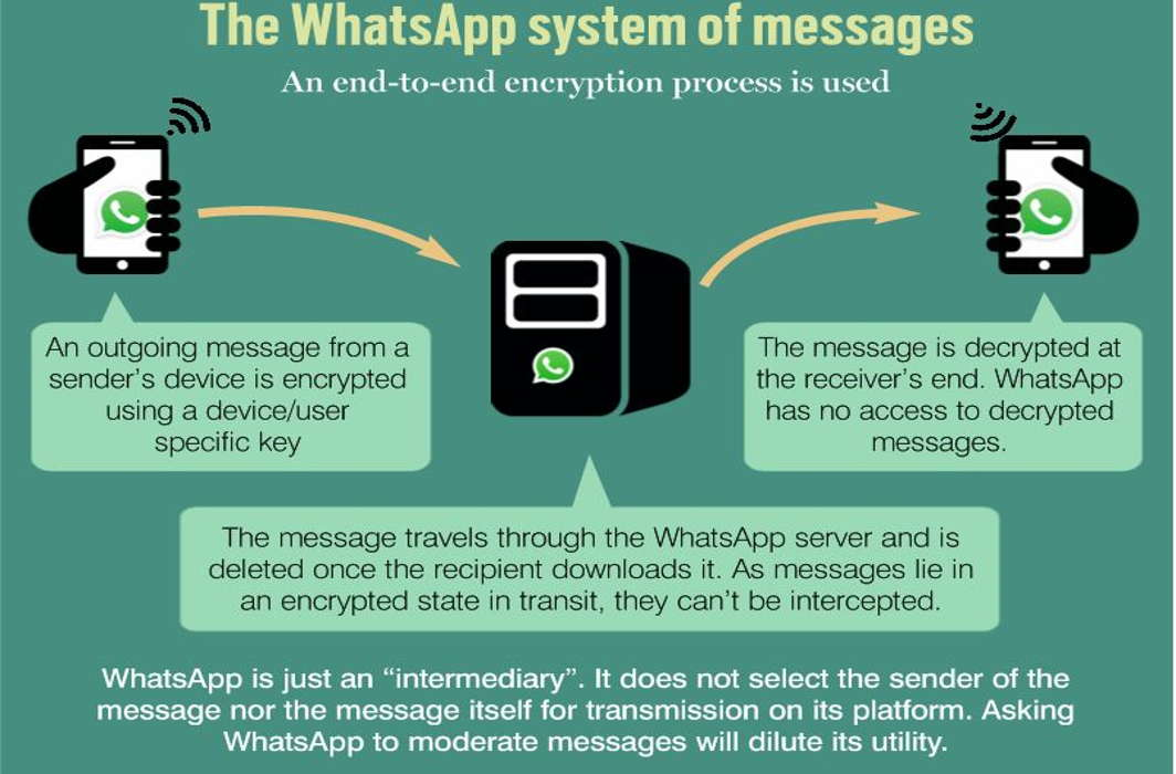 WhatsApp: Big Brother Syndrome - India Legal