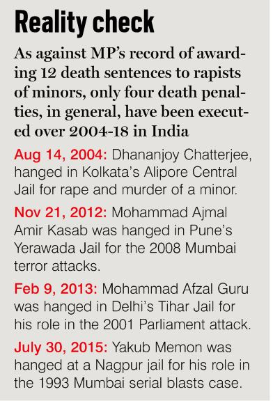 Death Penalty For Rapists: Hanging By a Thread