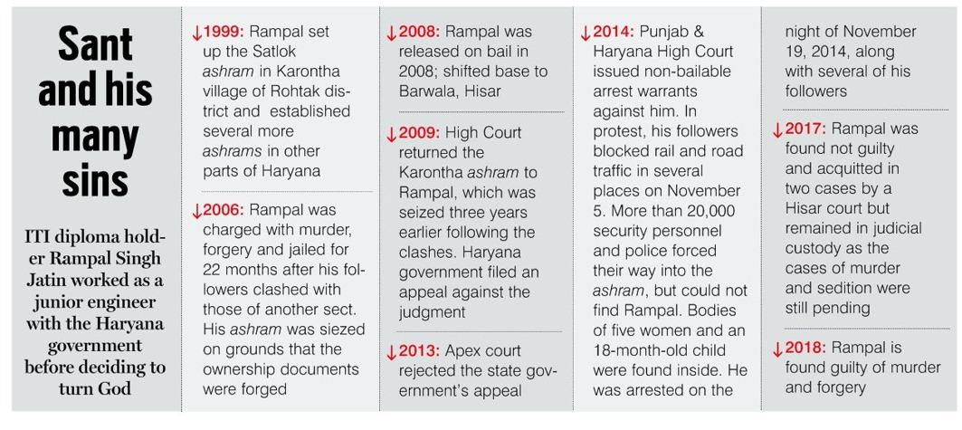 Rampal Case: Gangland Godmen