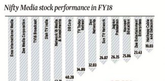 Nifty Medical Stock Performance in FY18
