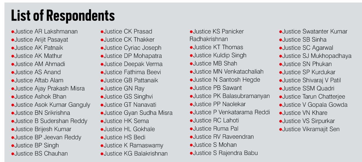 judges on death penalty
