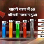 60% voting recorded in final phase of UP polls