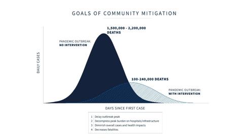Goals of community mitigation