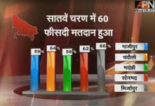 Bumper voting in Manipur, voting stops in UP