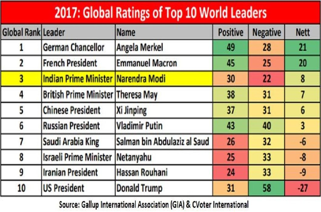 2017: Global Rating of Top 10 World Leaders