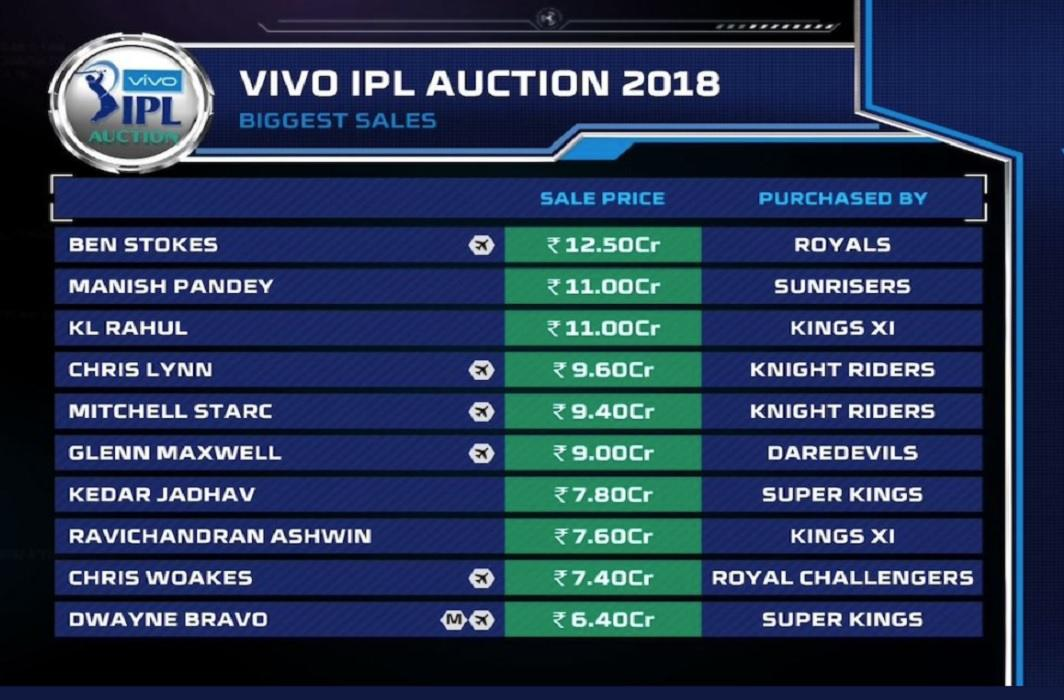 IPL Auction 2018: Stokes sold 12.50 crores, unsold Gayle, this is the price of Indian players