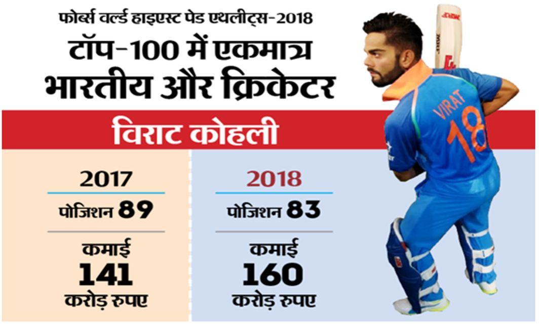 Virat Kohli join in Forbes 100 richest athletes list